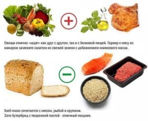сочетание продуктов